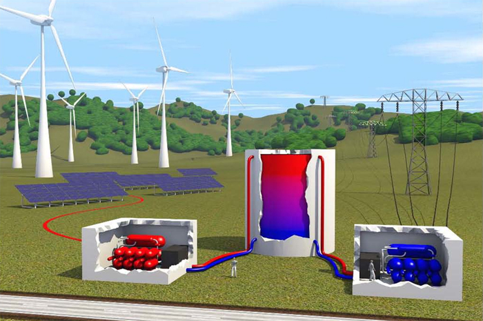 The Impact of Energy Storage, Pumped Heat Storage on Global Energy