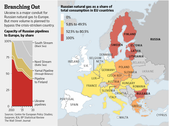 Russian President Vladimir Putin Said Last Month That The Eu Had Agreed To Give Gazprom Full Use Of The Opal Pipeline